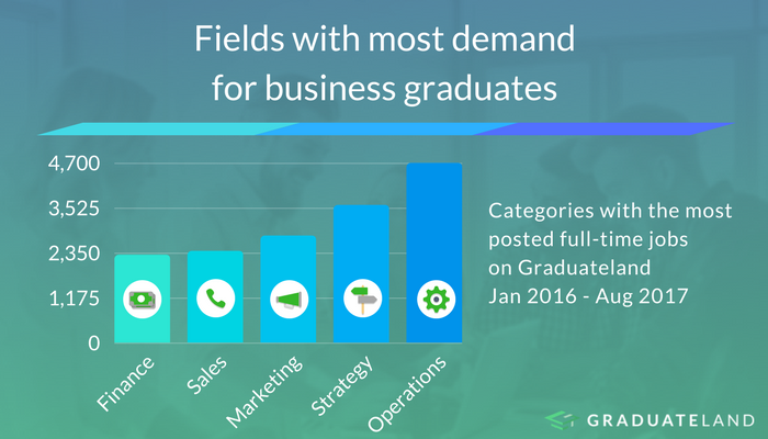 Fields for business grads