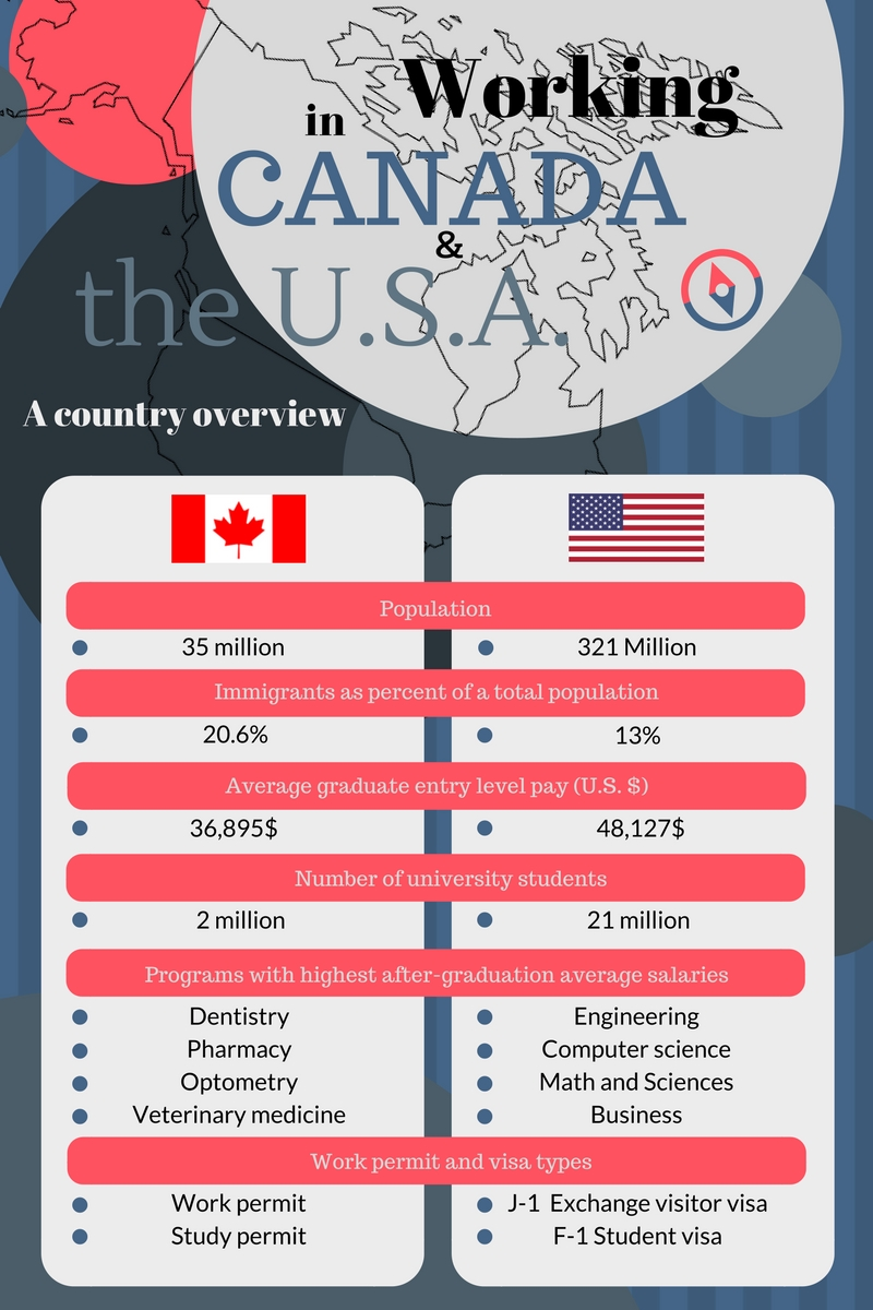 Working in the USA vs  Canada - What you need to know
