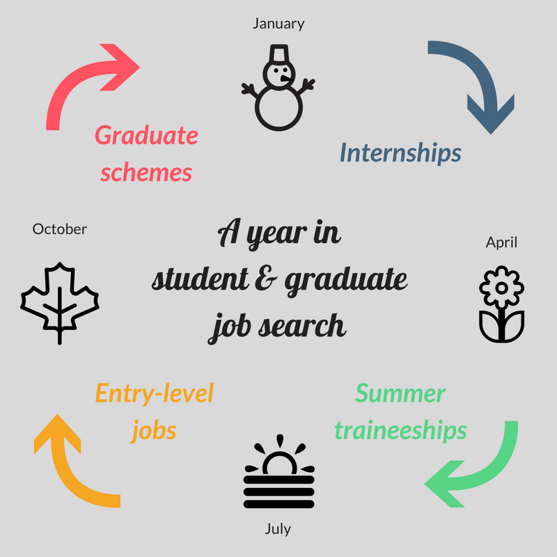 When is the best time to look for a job or internship? - Graduateland
