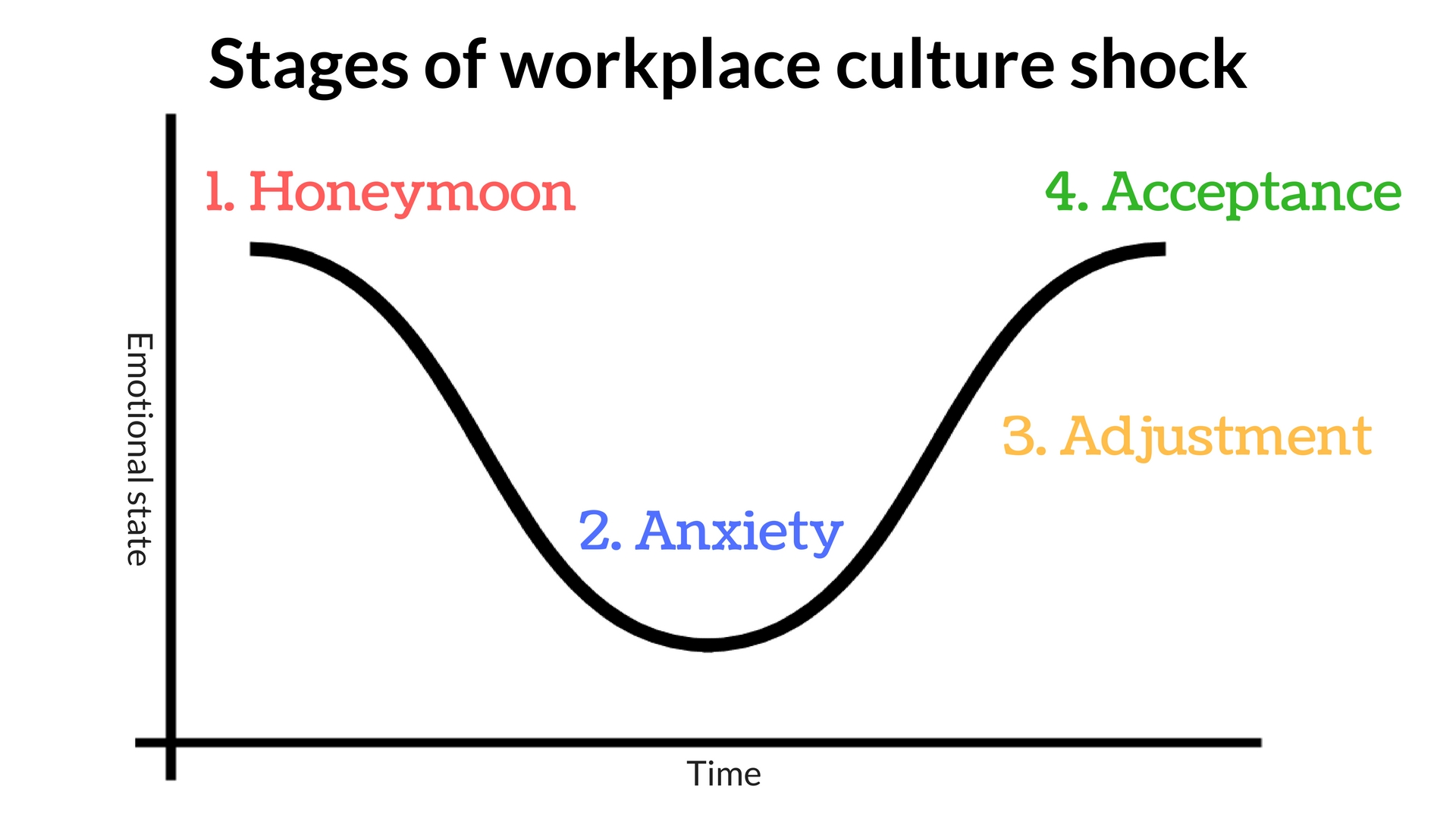 Workplace culture shock