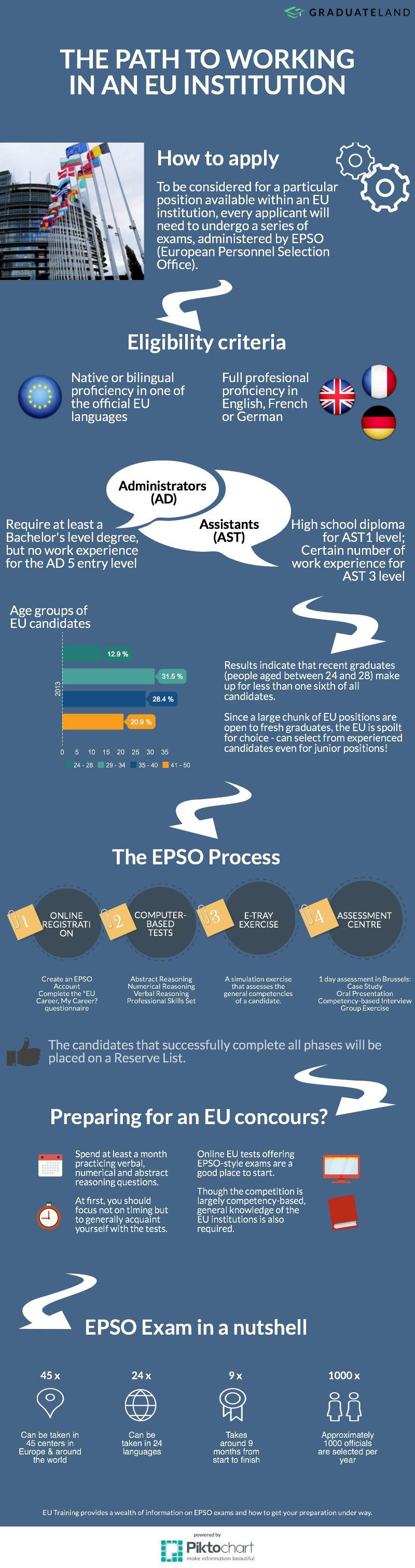 Infograph-EPSO Exams